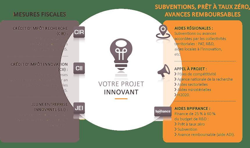 Aides publiques innovation