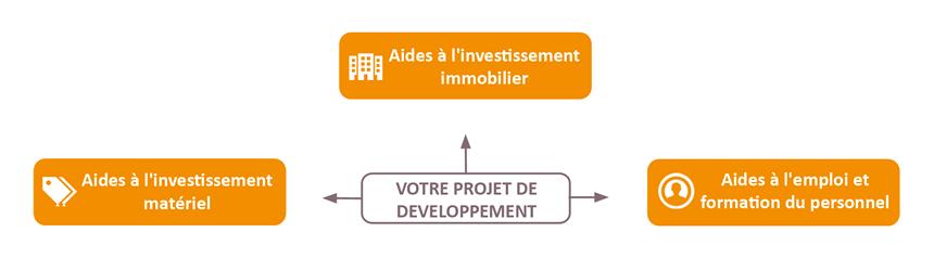 Schéma Investissement